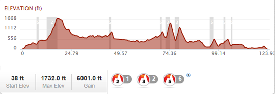 Wicklow 200 Route Profile
